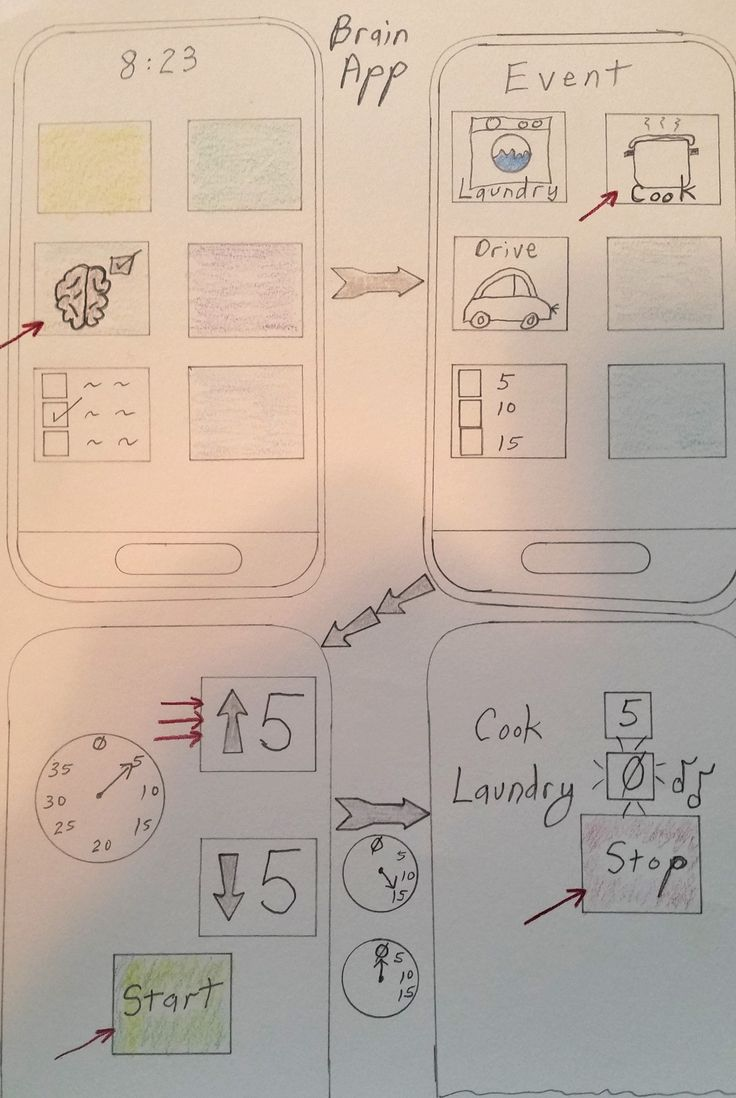 Week 4. Complexity. Due to distractions or forgetfulness, I forget that I started laundry or cooking or need to give someone a ride. I don't know what is going on with the brain, but I do know that a phone/tablet app could help. This is a sketch of how I would want the app to work.