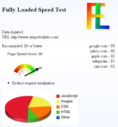 Picture of the fully loaded speed test for Site prebuilder. 96 out of 100 means that I've managed to get a near perfect performance related SEO score... Most of the issues are actually caused by 3rd party social sharing blocks (twitter, linkedin, etc) that are hard to correct.