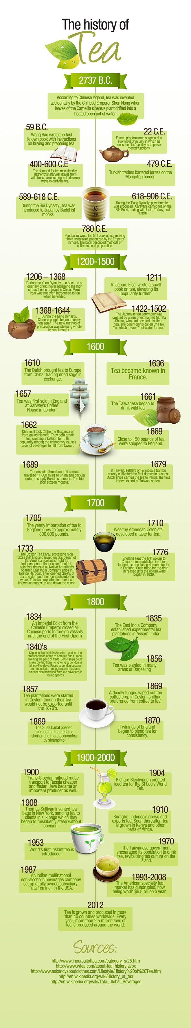 Infografía: La historia del Té