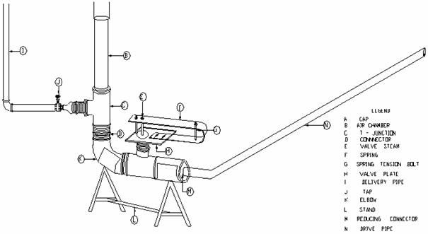 Design and Construction of a Hydraulic Ram Pump from