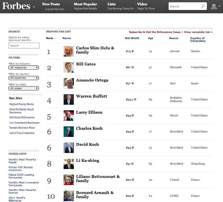 10 best Data Sources images on Pinterest | Entrepreneurship, Wolf ...