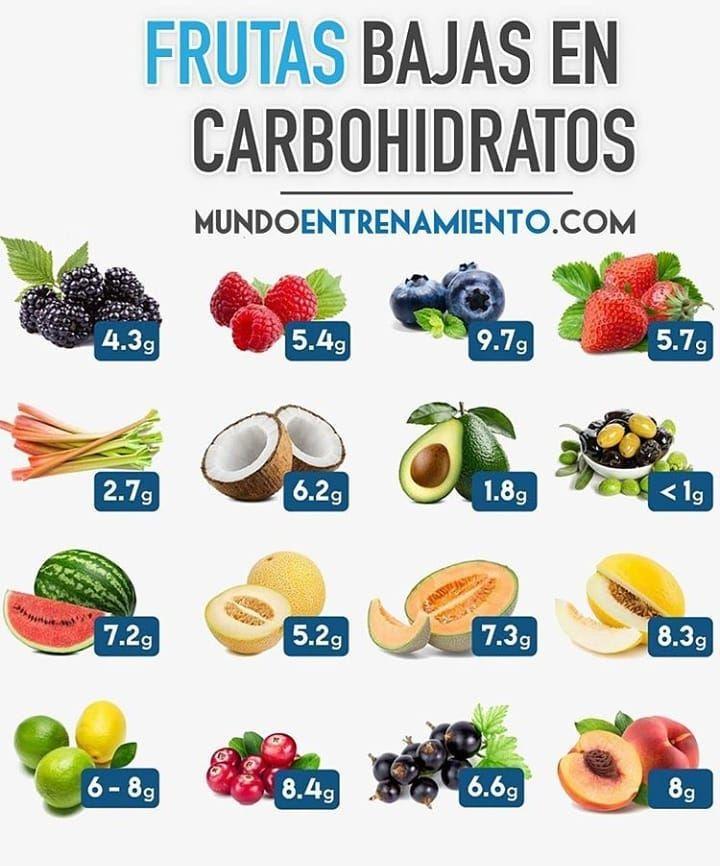 Frutas Y Verduras Con Muy Pocos Carbohidratos Con Alto Contenido De Nutrientes Vitaminas Y Minerales Con Muy Pocos Carbohidratos Lo Cual Te Ayudar Diet Menu