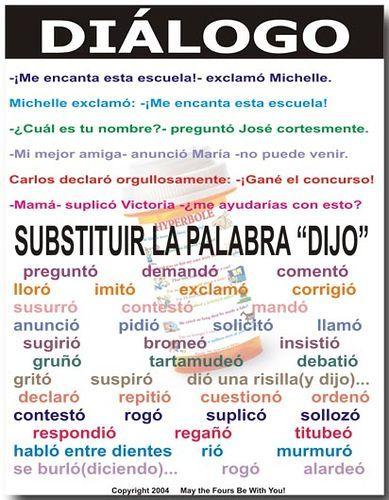 Spanish writing tips #Spanish words #Spanish vocabulary #Writing skills Dialogo Classroom Poster | The Writing Doctor