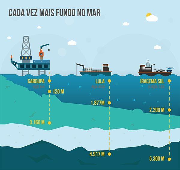A Petrobras foi premiada, na semana passada, pela terceira vez com o prêmio OTC Distinguished Achievement Award for Companies, Organizations, and Institutions, durante o grande evento do setor nos Estados Unidos