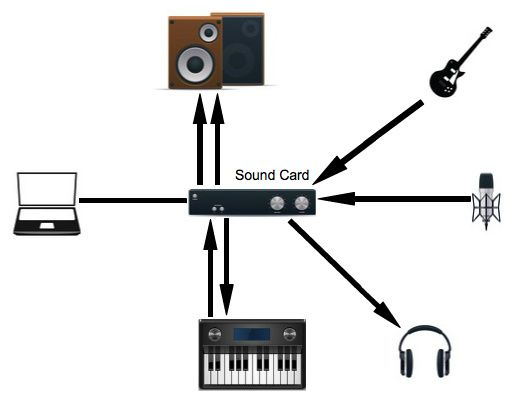 To all beginner in music production   A basic music production studio layout