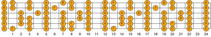 Major Scale - Key of C, http://www.fretboardknowledge.com/kb/guitar/6string/eadgbe/eadgbe-scales/eadgbe-heptatonic/eadgbe-major/eadgbe-major-c/major-scale-key-of-c/, The C Major Scale, or C Ionian Mode, for Guitar.