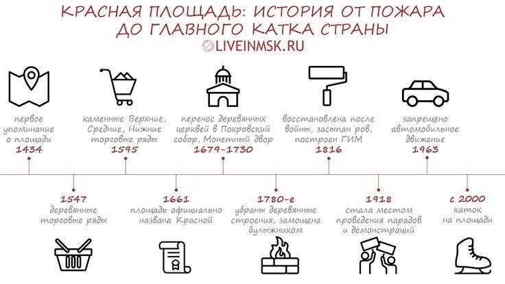 #Инфографика: История Красной площади в одном кадре. Больше смотрите на нашем сайте! Москва, интересные места, Красная площадь.
