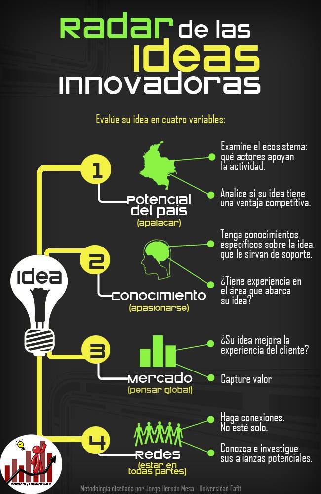 Ideas Innovadoras.  Siguenos en Facebook:https://www.facebook.com/motivacionyestrategiasmlm  #Motivacion #Superacionpersonal #Exitofinanciero #Disciplina #Liderazgo #Multinivel #Innovacion