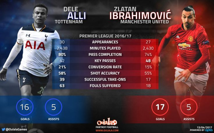 Stats reveal Dele Alli should have made POTY shortlist ahead of Zlatan Ibrahimovic | OulalaGames