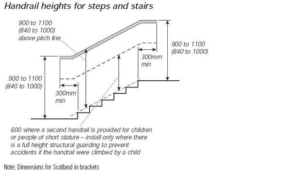 Handrail heights for steps and stairs legislation for Osha bathroom requirements