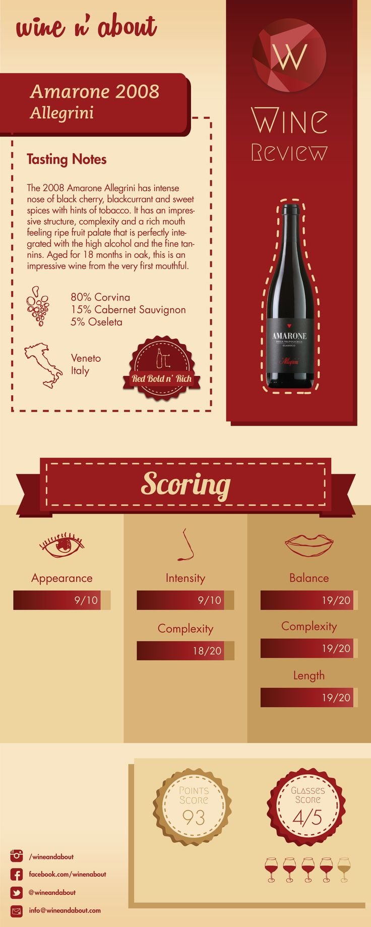 Amarone 2008 Allegrini Is A Wonderful Big N Bold Red Wine With All The Characteristics To Become One Of Your Favorite Wines Check Our Wine Review