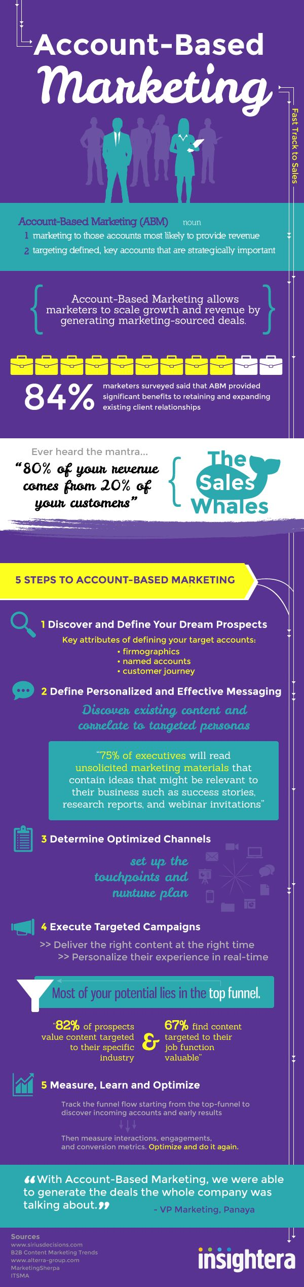 The Complete Account Based Marketing Infographic