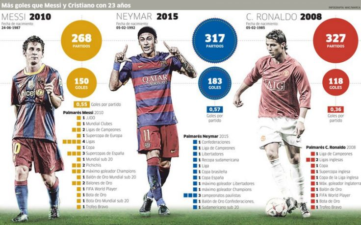 These Stats Show Neymar Is Closer To Rivaling Messi And Ronaldo Than You Think...for details visit the link