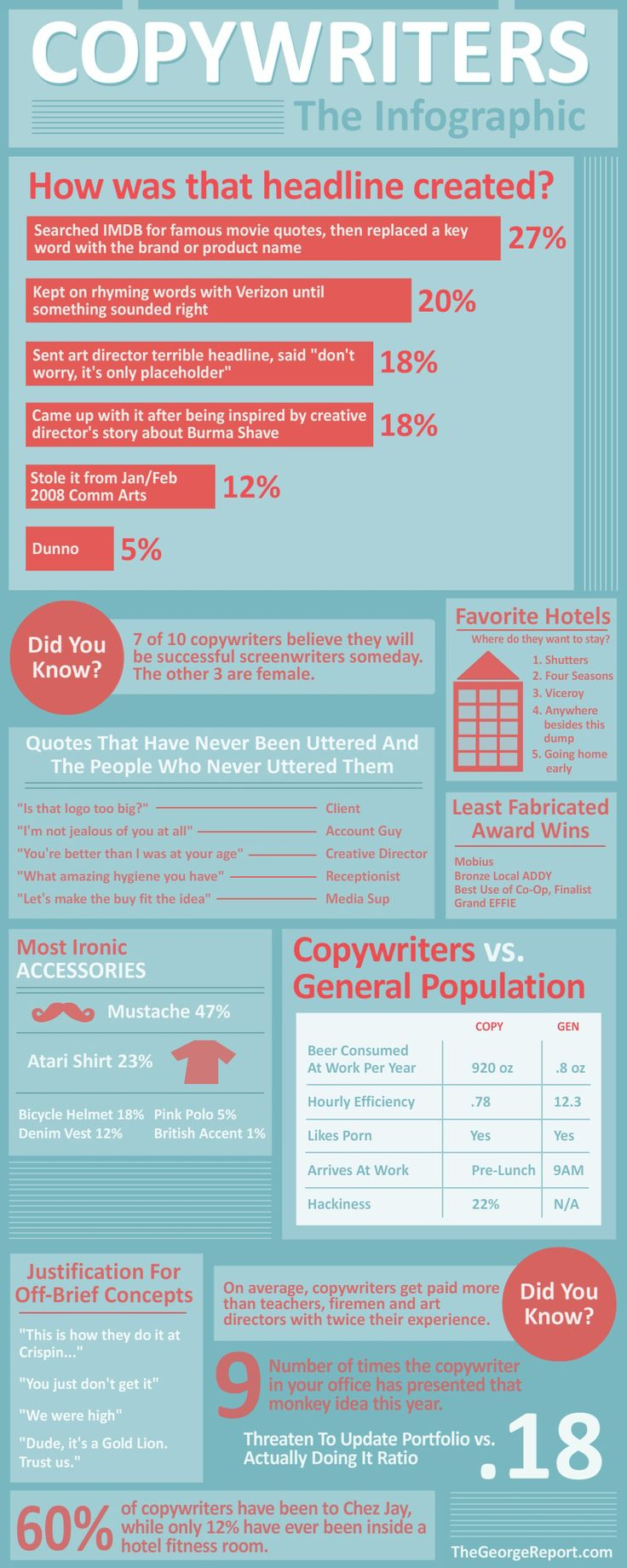 63 best copywriting images on pinterest imaginative writing tips copywriters the infographic fandeluxe Image collections
