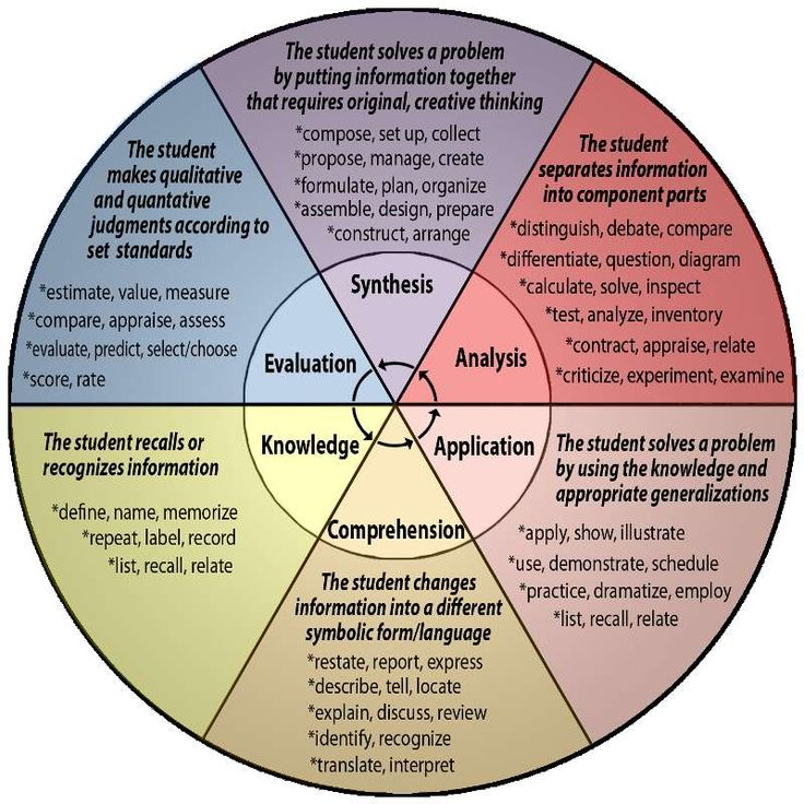 blooms taxonomy | Questions & Bloom's Taxonomy (image tedcurran.net)