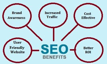 Get Online Business Benefit with Good SEO. Good SEO is effective to get online business benefit for all. Some creative base has arranged a specific way for running online business with better position.
