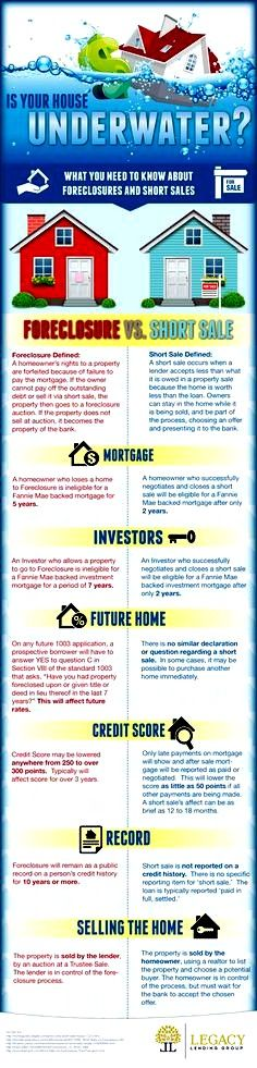 Foreclosure versus Short Sale.  There are significant differences between Foreclosures and Short Sales.  Buyers, Sellers, and Investors should learn this before getting involved in those processes.  www.EyemarkRealty.com