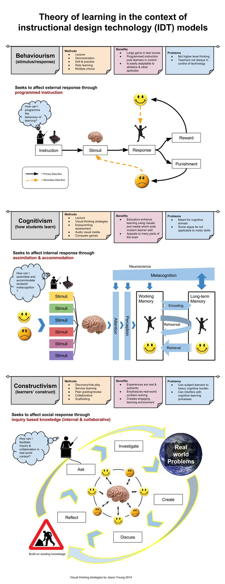 Visual thinking strategy (VTS) that attempts to explain the learning theories of behaviourism, cognitivism and constructivism in a contemporary way - part of my Masters in Instructional Design study.