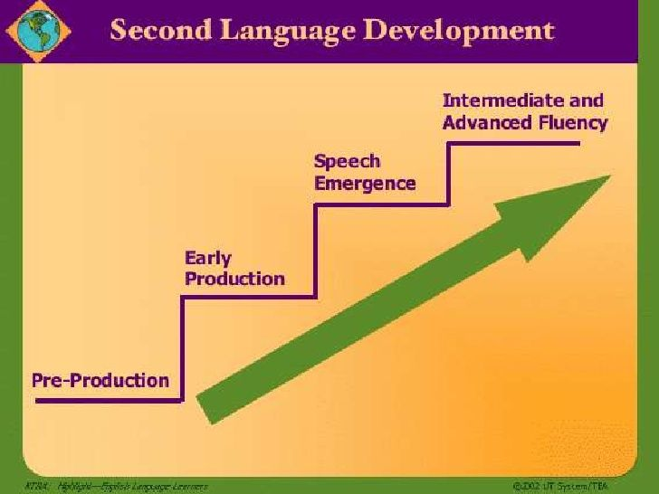 Second language acquisition stages