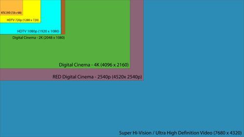 Ultra HDTV (UHDTV) nedir