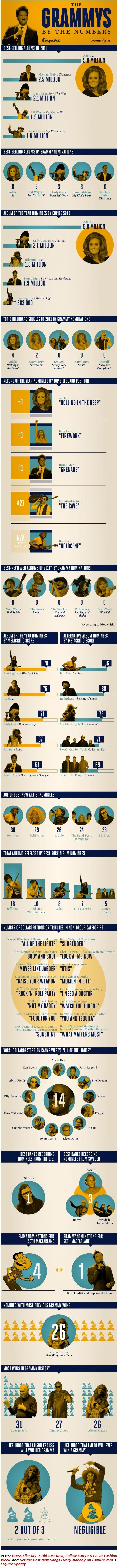 Grammy's by the Numbers (infographic)