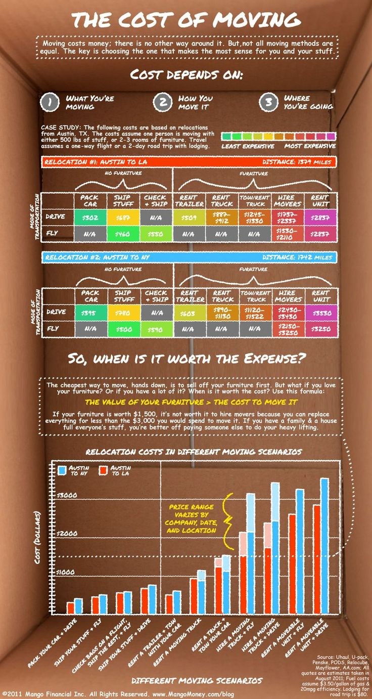 Is it worth the $$$ to move to another state for a job? Great infographic on relocation cost analysis CA => TX and TX => NY