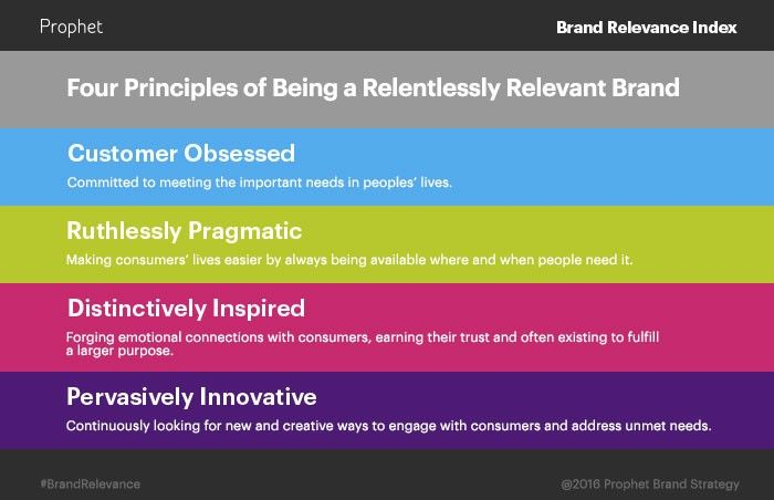 "Applies to churches as well as biz orgs... What makes a brand great? Some lists of the most ""valuable"" brands base the rankings on financial statements. These lists weight heavily…"