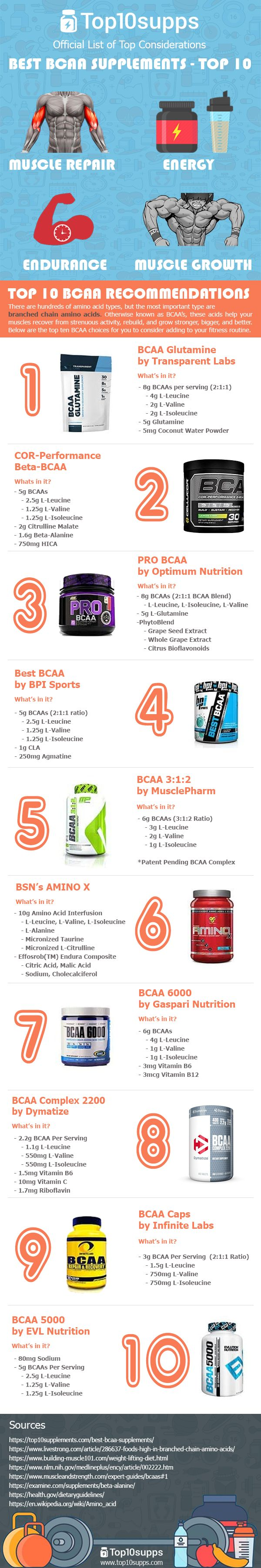 Follow the link to a helpful guide to and overview of what they are and choosing a quality BCAA supplement.  Amino acids are vital for many functions of the human body, and even more important for strength trainers. Amino acids help to build and repair muscle tissues, among many, many other uses in the body.