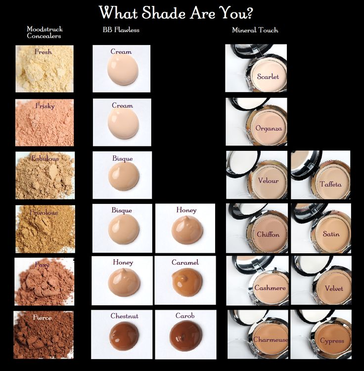 Do you know your shade???? Find your perfect shades with this handy chart! Moodstruck Mineral Concealer, BB Flawless, Mineral Touch Foundation conversion Chart https://www.youniqueproducts.com/adytrelfa