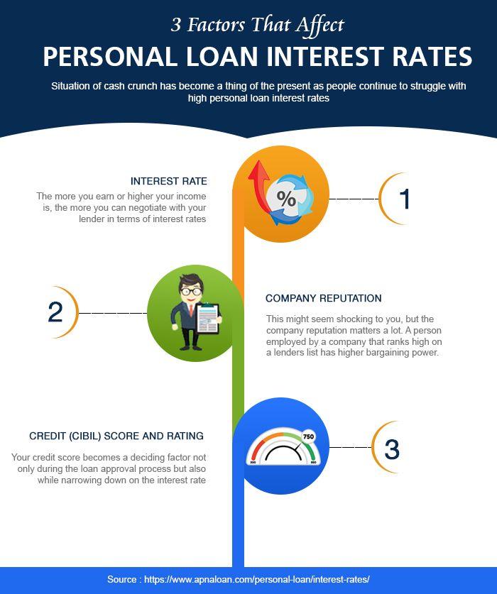 3 Factors That Affect Personal Loan Interest Rates Loan Interest Rates Personal Loans Loan