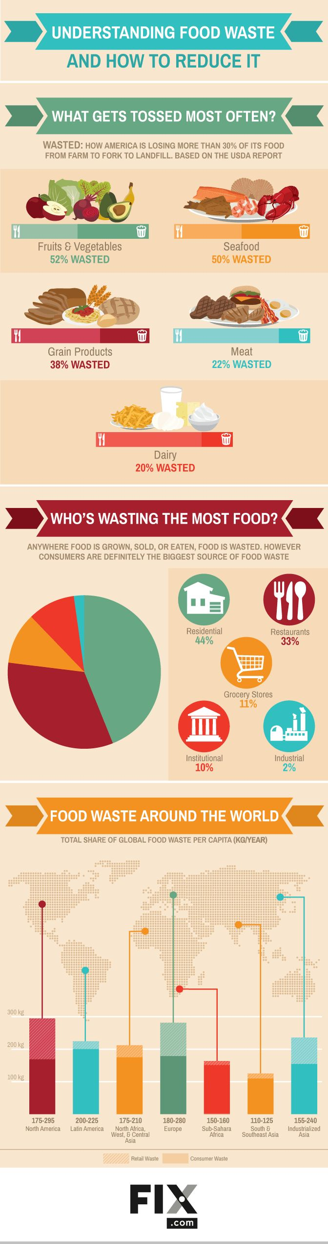 Understanding Food Waste And How To Reduce It #Infographic #Food #HowTo