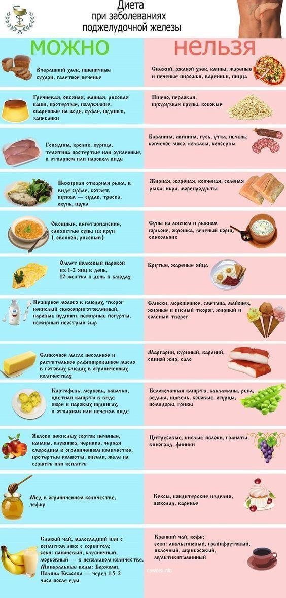 Панкреатит острый диета рецепты