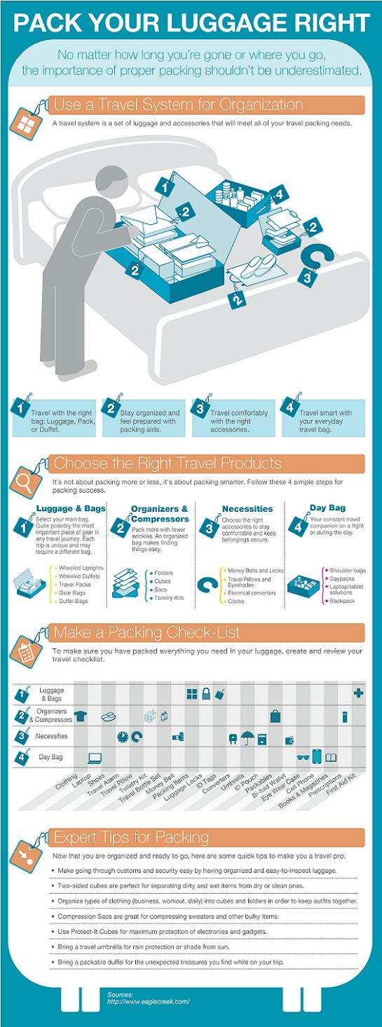 Pack your luggage right #infographic #travel