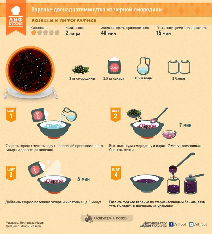 Варенье из черной смородины. Двенадцатиминутка | Рецепты в инфографике | Кухня | Аргументы и Факты