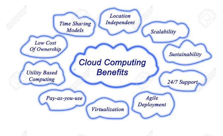 Cloud Computing Meme #website