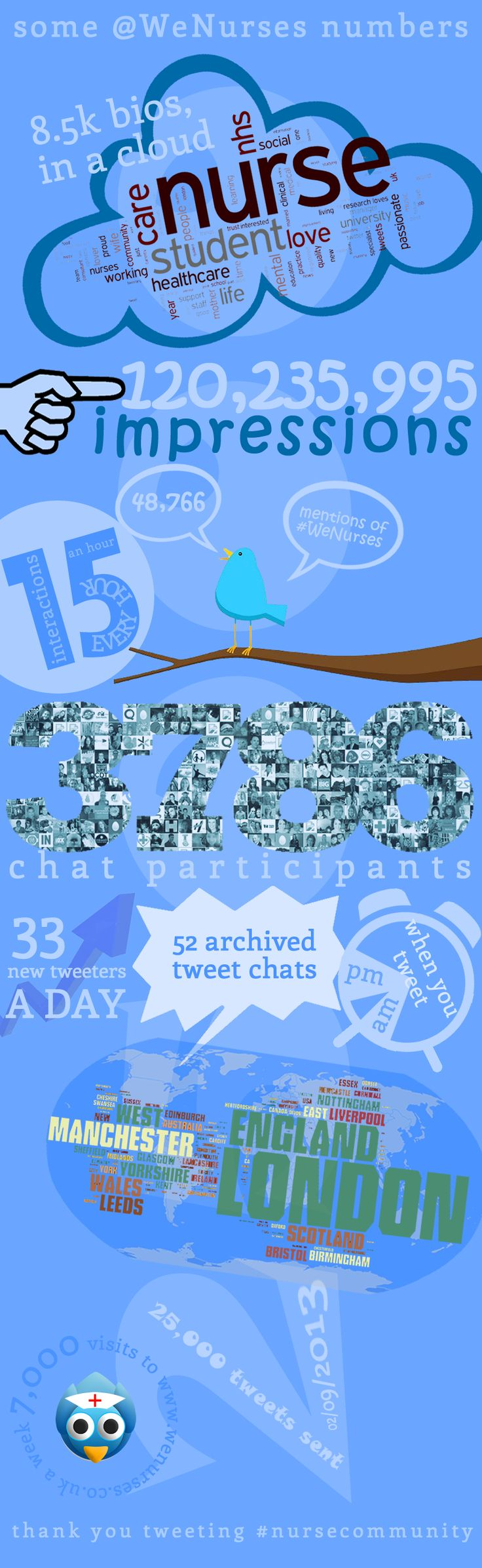 today @WeNurses sent out its 25,000th tweet, so we thought we would share some other numbers to see what else has happen whilst we were tweeting 25,000 tweets to you!