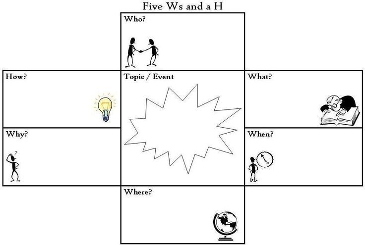 5 ws graphic organizer school stuff pinterest the o