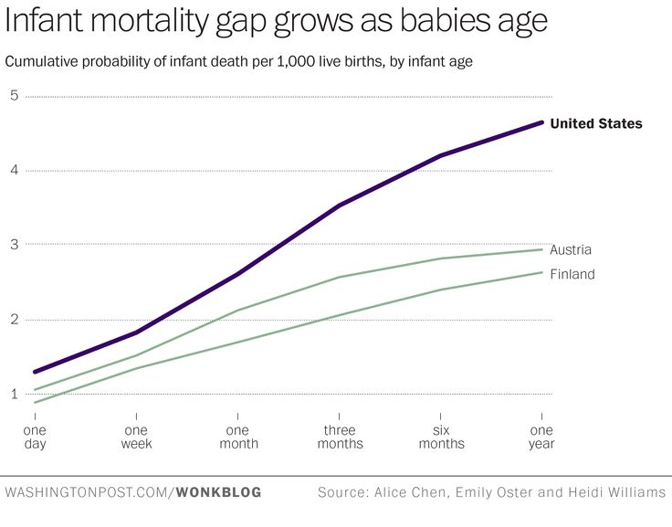 infant mortality proposal (laura bliss/citylab) by the city's own admission infant mortality was a disturbing open secret in this city the neighborhood was not the sole focus of the proposal, and infant mortality was one of many challenges the city hoped to address.