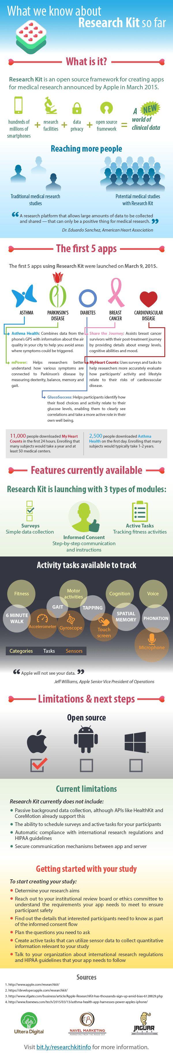 ResearchKit, app médicas de Apple