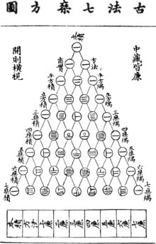 Binomial coefficients were known as Pingala as early as 200 BC, in Iran the spatial arithmetic method of finding nth roots based on the binomial expansion was known as the Omar Khayyám triangle honoring the Persian poet-astronomer-mathematician (1048–1131). Depicted: Yang Hui's (1238–1298) Chinese version of Pascal's triangle using decimal rod numerals [Roman numeral V, X for larger multiples with Japan's order of magnitude symbols 千百十一分厘毛 for 1000, 100, 10, unit, tenth, hundredth…