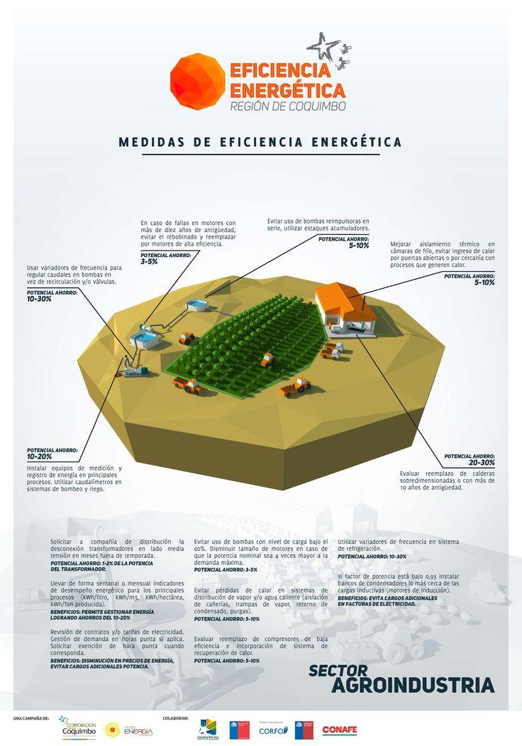 Ficha con Tips Campaña Eficiencia Energética - Sector Agroindustria - Región de Coquimbo