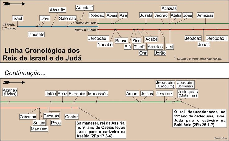Marcos Cesar: Linha Cronológica dos Reis de Israel e de Judá