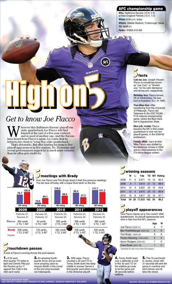Baltimore Ravens QB Joe Flacco news page that I designed for the York Daily Record/Sunday News.