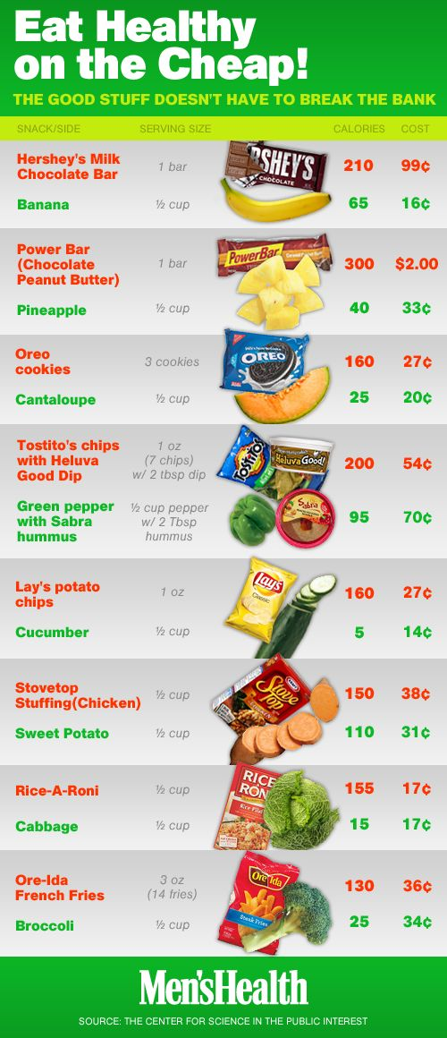 Did you know that fruits and vegetables actually cost LESS per serving than junk food? From Men's Health Eat This not That