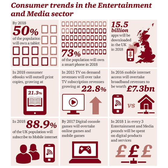Digital consumers run the show  Consumer trends in the UK entertainment and media sector