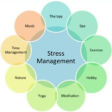 A healthy lifestyle is an essential companion to any stress-reduction program. General health and stress resistance can be enhanced by regular exercise, a diet rich in a variety of whole grains, vegetables, and fruits, and by avoiding excessive alcohol, caffeine, and tobacco.  http://cortisol.com/activities-to-help-you-manage-and-cope-with-stress/