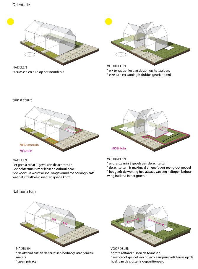 214 best images about landscape architecture diagram on for Bc landscape architects