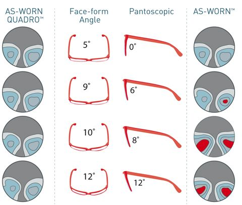 La teconologia di ricalcolo As-Worn Quadro™ assicura al portatore di progressive la stessa percezione della prescrizione effettuata dall'optometrista. Con il nuovo As-Worn Quadro™ i design si moltiplicano per quattro garantendo la stessa qualità di visione con montature di caratteristiche molto diverse tra di loro.