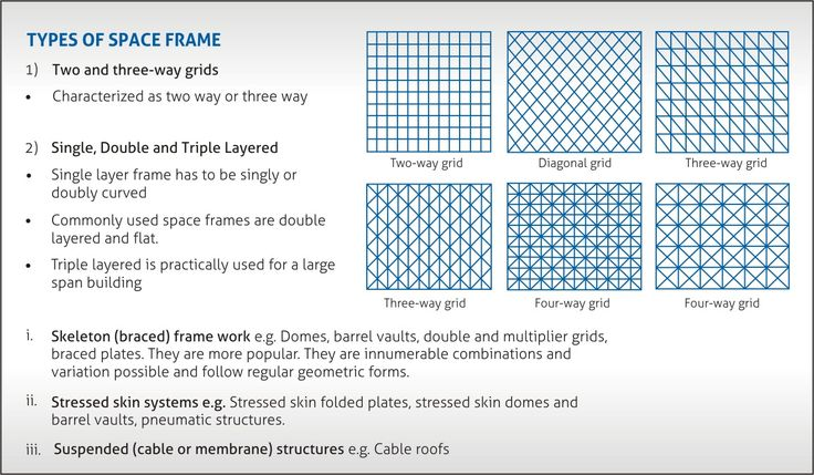 Analysis Of Space Frame Structure Space Frame Frame Green