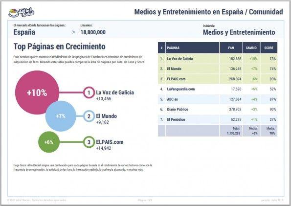 Los periódicos españoles que más crecieron en julio